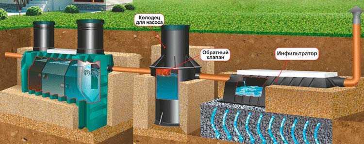 Септик высокие грунтовые воУкраинскиМагниты неодимовые для остановки